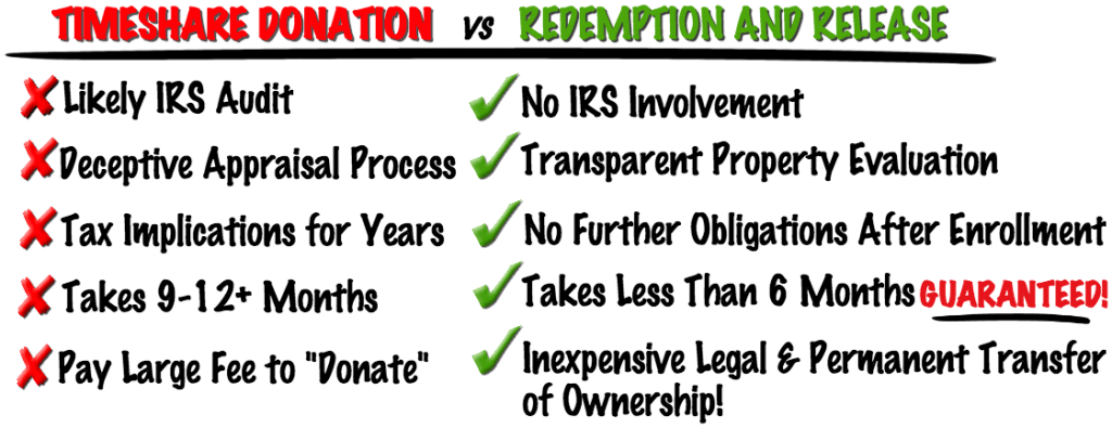 How does timeshare donations compare with timeshare redemptions?
