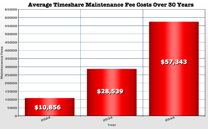 timeshare bad investment